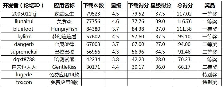 第五届魅族十大推荐软件获奖结果