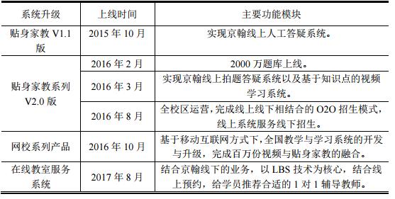 传统教育机构玩答疑,京翰投入4589万发展贴身家教_新客网