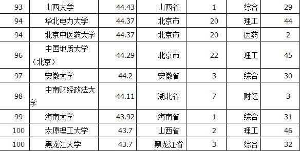 中国大学百强