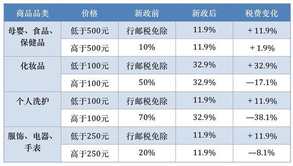跨境电商 海淘税 个人代购 代购行业