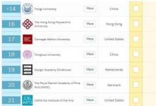 2019年QS全球设计学院排行榜TOP100,中国占据12名额