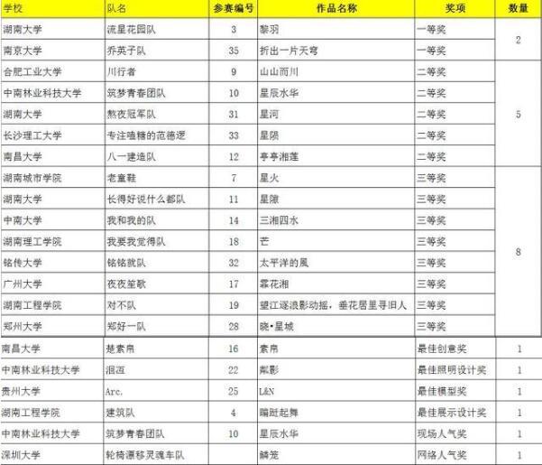 """湖南省第三届""""梦想家""""建造节获奖名单"""