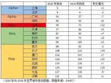 最新世界城市排名:中国内地10城入围,有你的城市吗?